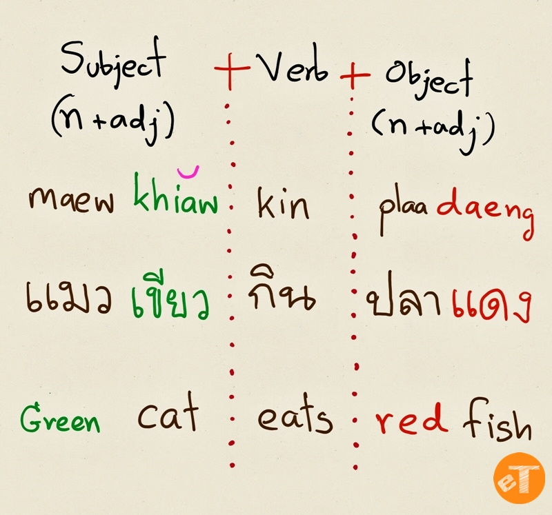 Thai Language Adjective Structure With Sentence Structure eThaier
