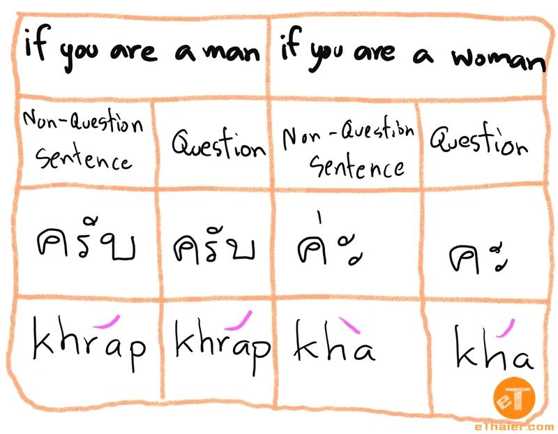 How To Speak Thai Correctly And Politely | eThaier