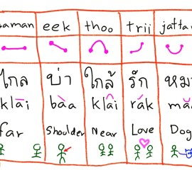 Thai Language Tones | Learn To Speak Thai With eThaier Starts With The Good Tone Pronunciation