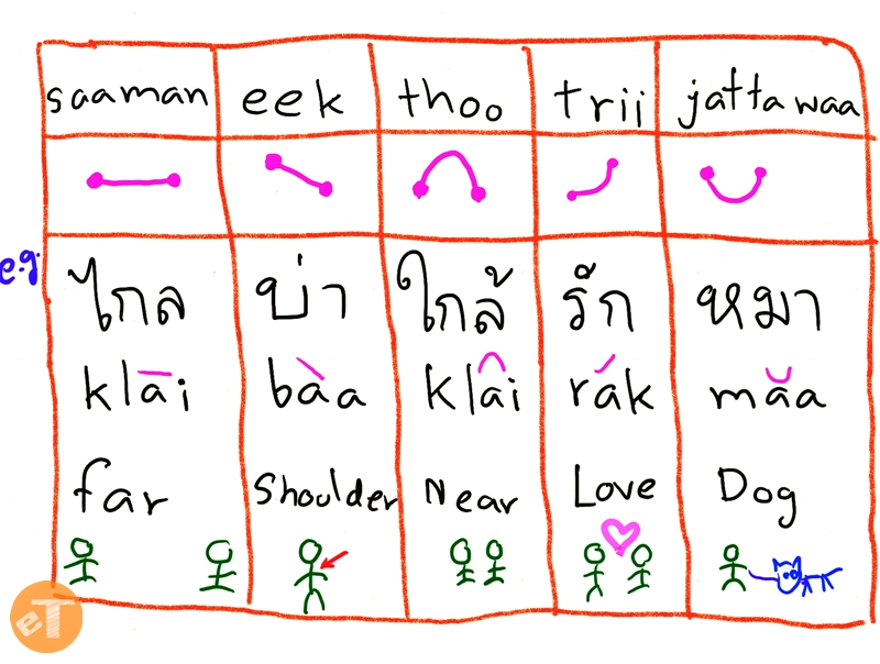 how to say language in thai