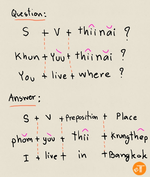 How To Use Where Question Word In Thai Language eThaier