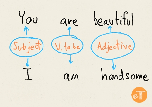 How To Use Verb To Be With Adjective In Thai Language | eThaier